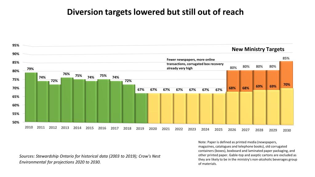 Diversion Targets - Stewardship Ontario