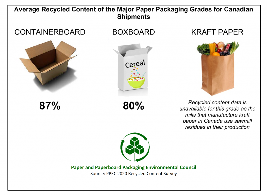 Chart of recycled content
