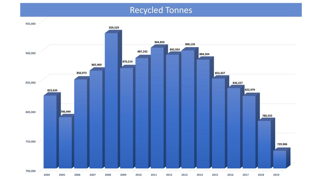 Recycled Tonnes - Stewardship Ontario