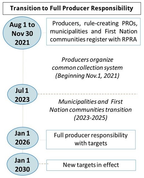 Chart of Transition to Full Producer Responsibility